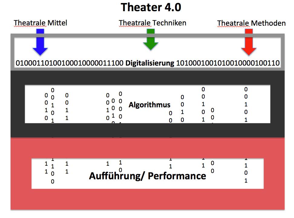 Theater4.0-Grafik