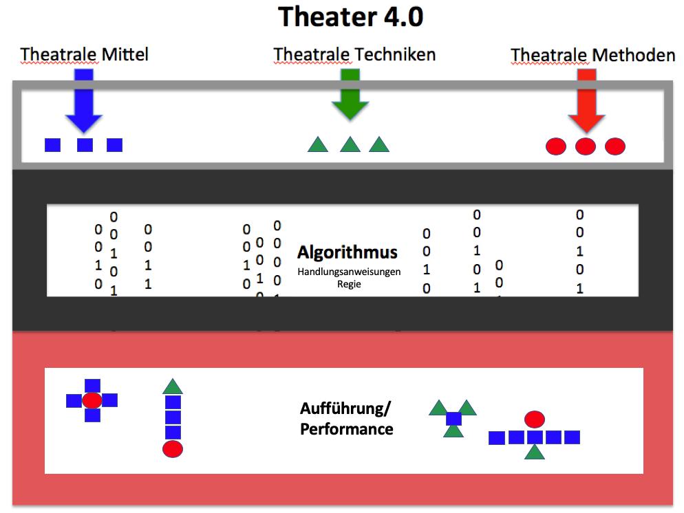 Theater 4.0 Algorithmus