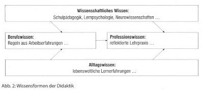 Terhart (2014): Die Hattie-Studie in der Diskussion